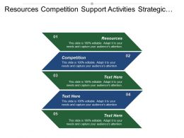 Resources Competition Support Activities Strategic Business Unit Model Competitive Position