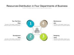 Resources Distribution In Four Departments Of Business