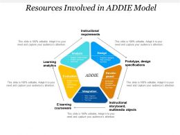Resources Involved In ADDIE Model