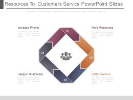 Resources To Customers Service Powerpoint Slides