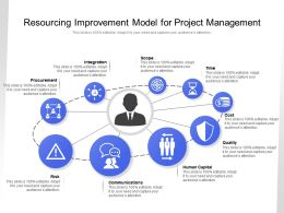 Resourcing Improvement Model For Project Management