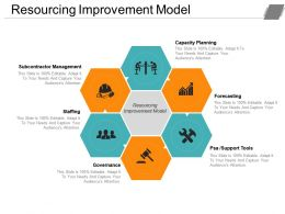 Resourcing Improvement Model Ppt Slide Templates