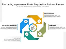 Resourcing Improvement Model Required For Business Process