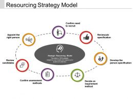 Resourcing Strategy Model Ppt Images Gallery