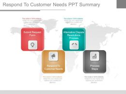 Respond To Customer Needs Ppt Summary