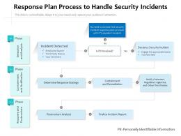 Response Plan Process To Handle Security Incidents