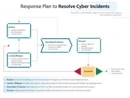 Response Plan To Resolve Cyber Incidents