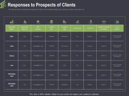 Responses To Prospects Of Clients Bank Ppt Powerpoint Presentation Model Icons