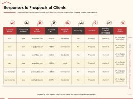 Responses To Prospects Of Clients Options Realtors Ppt Powerpoint Presentation Styles Styles