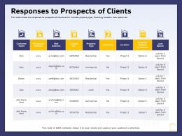 Responses To Prospects Of Clients Ppt Powerpoint Presentation Show Outfit