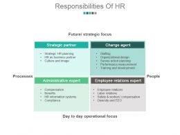 Responsibilities Of Hr Powerpoint Slide Presentation Examples