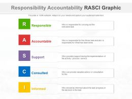 Responsibility Accountability RASCI Graphic