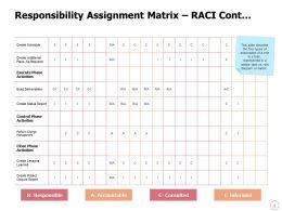 Responsibility Assignment Matrix RACI Cont Powerpoint Presentation Display