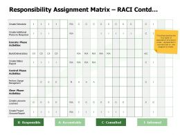 Responsibility Assignment Matrix RACI Contd Informed Ppt Powerpoint Presentation