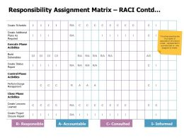 Responsibility Assignment Matrix RACI Contd Ppt Powerpoint Mockup
