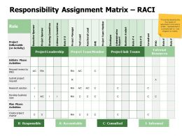 Responsibility Assignment Matrix RACI Plan Ppt Powerpoint Presentation Gallery Styles