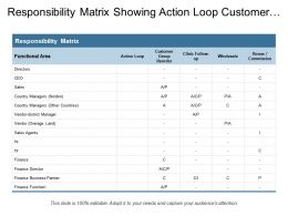 Responsibility Matrix Showing Action Loop Customer Group