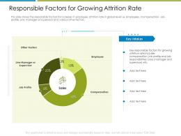 Responsible Factors For Growing Attrition Rate Increase Employee Churn Rate It Industry