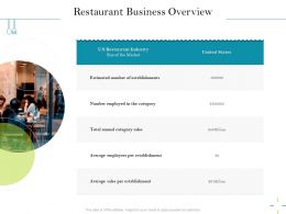 Restaurant Business Overview Estimated Ppt Powerpoint Presentation File Inspiration