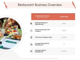 Restaurant Business Overview Hotel Management Industry Ppt Clipart