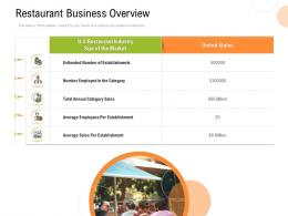 Restaurant Business Overview Strategy For Hospitality Management Ppt Model Professional