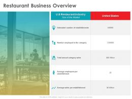 Restaurant Business Overview The Category Ppt Powerpoint Presentation Ideas Backgrounds