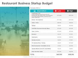 Restaurant Business Startup Budget Liquor License Ppt Powerpoint Presentation Outline Files