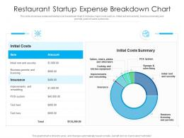 Restaurant Startup Expense Breakdown Chart