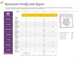 Restaurant Weekly Sales Report Ppt Powerpoint Presentation Background Images