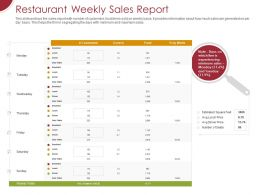 Restaurant Weekly Sales Report Ppt Powerpoint Presentation Ideas Graphics