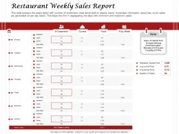 Restaurant Weekly Sales Report Ppt Powerpoint Presentation Layouts