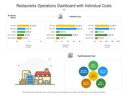 Restaurants Operations Dashboard With Individual Costs