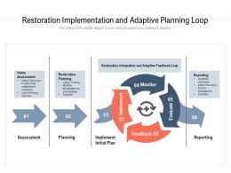 Restoration Implementation And Adaptive Planning Loop