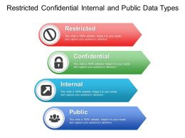 Restricted Confidential Internal And Public Data Types