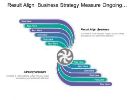 Result Align Business Strategy Measure Ongoing Management Process