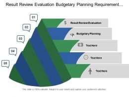 Result Review Evaluation Budgetary Planning Requirement Impacts Team Spirit