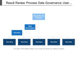 Result Review Process Data Governance User Requirement Data Aligned