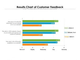 Results Chart Of Customer Feedback