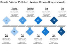 Results Collector Published Literature Genome Browsers Mobile Domain