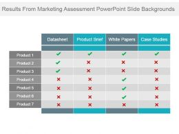 Results From Marketing Assessment Powerpoint Slide Backgrounds