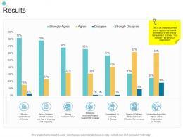 Results Organizational Change Strategic Plan Ppt Sample