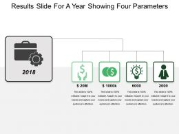 Results Slide For A Year Showing Four Parameters