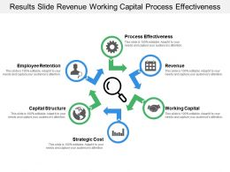 Results Slide Revenue Working Capital Process Effectiveness
