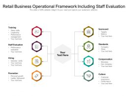 Retail Business Operational Framework Including Staff Evaluation