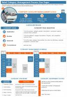 Retail Category Management Process One Pager Presentation Report Infographic PPT PDF Document