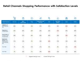 Retail Channels Shopping Performance With Satisfaction Levels
