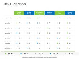 Retail Competition Retail Industry Assessment Ppt Brochure