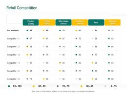 Retail Competition Retail Sector Evaluation Ppt Powerpoint Presentation File Slides