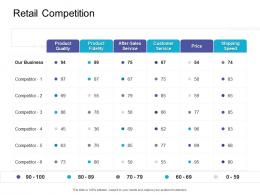 Retail Competition Retail Sector Overview Ppt Professional Layout Ideas