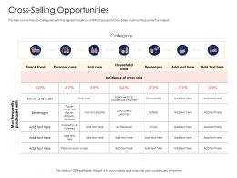 Retail Cross Selling Strategy Cross Selling Opportunities Ppt Powerpoint Presentation Pictures